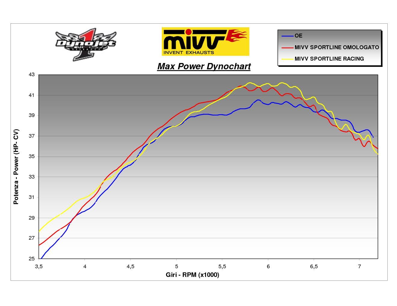 2 Auspuff exhausts MIVV Oval Titan fur Aprilia Pegaso Strada 650 2005 > 2011