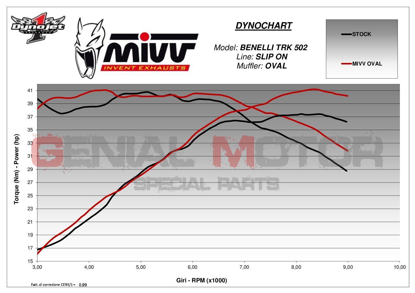 MIVV Sport OVAL Carbon Benelli TRK 502 2017-2019