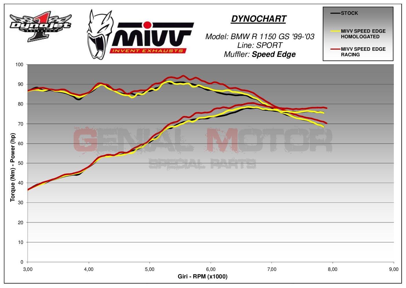 Storm by MiVV Auspuff Oval BMW R 1150 GS R21 0441 A 1999-2003